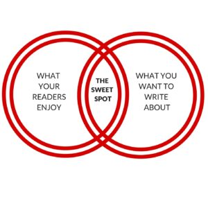 what readers want