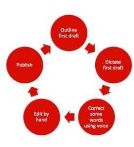 Dictation workflow with speech to text