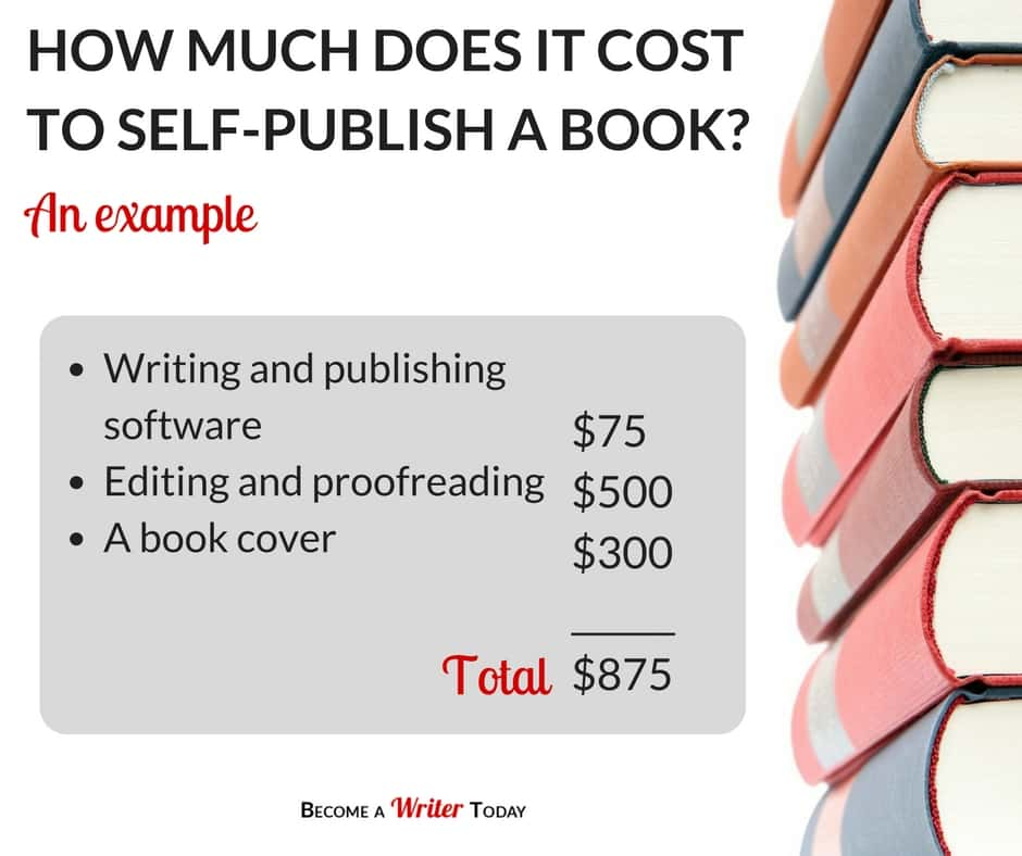 Blog Graphic- The Real Cost of Self-Publishing a Book- What New Writers Need to Know