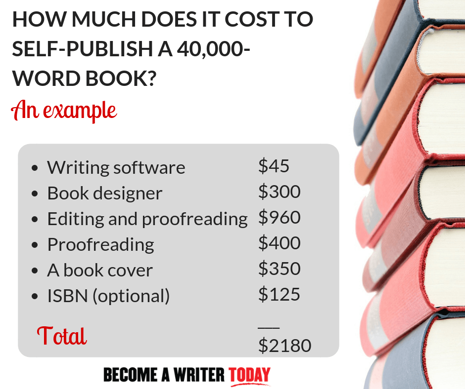 78ba36f43e13e How Much Does It Cost To Self-Publish a Book