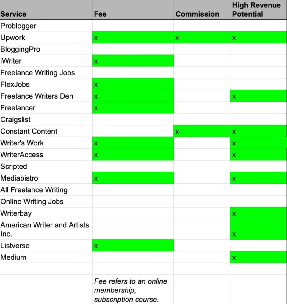 Table of freelance writing services