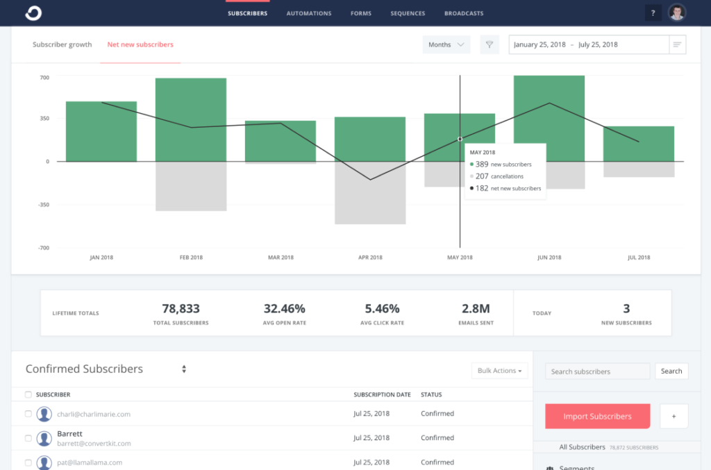 Tracking net new subscribers inside of ConvertKit